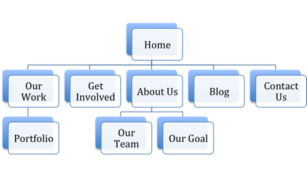 Example Sitemap for Nonprofit Website
